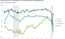 Pesimismus v české ekonomice polevuje